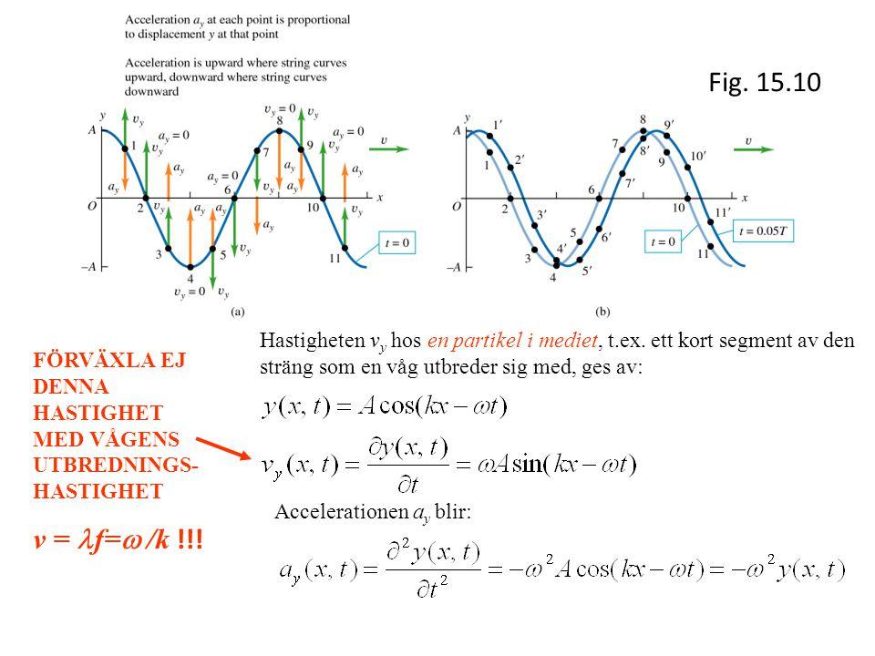 Fig. 15.10 Hastigheten vy hos en partikel i mediet, t.ex. ett kort segment av den sträng som en våg utbreder sig med, ges av: