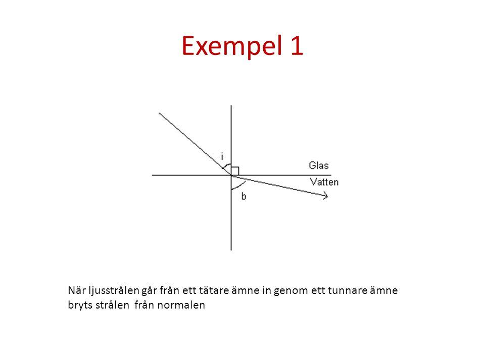 Exempel 1 När ljusstrålen går från ett tätare ämne in genom ett tunnare ämne.