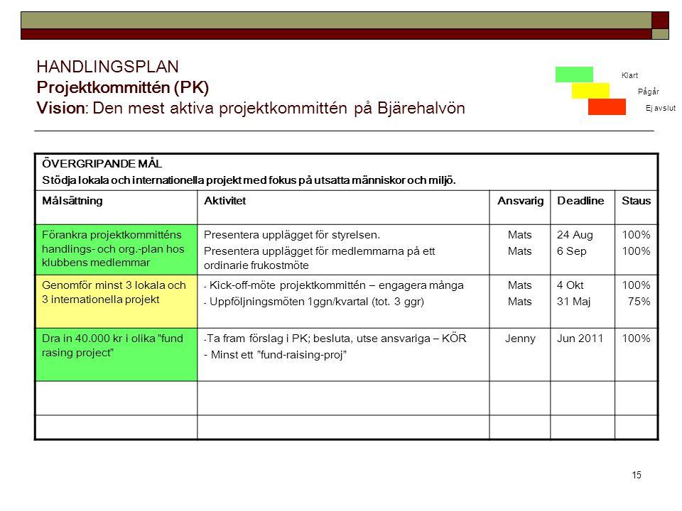 HANDLINGSPLAN Projektkommittén (PK) Vision: Den mest aktiva projektkommittén på Bjärehalvön