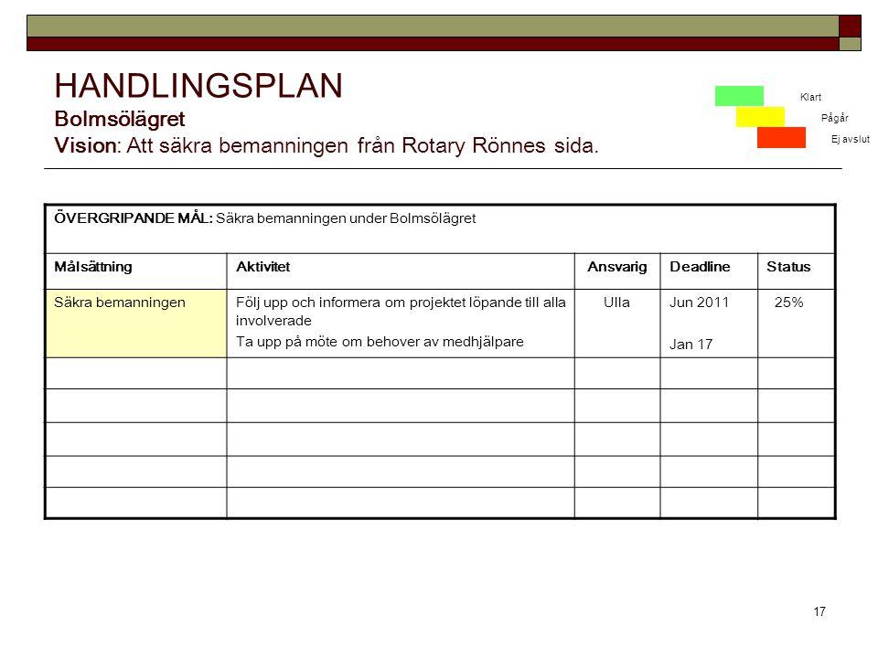 HANDLINGSPLAN Bolmsölägret Vision: Att säkra bemanningen från Rotary Rönnes sida.