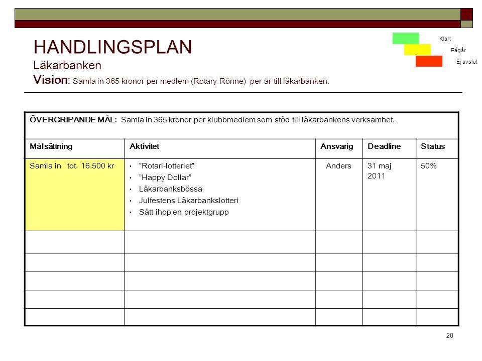 HANDLINGSPLAN Läkarbanken Vision: Samla in 365 kronor per medlem (Rotary Rönne) per år till läkarbanken.