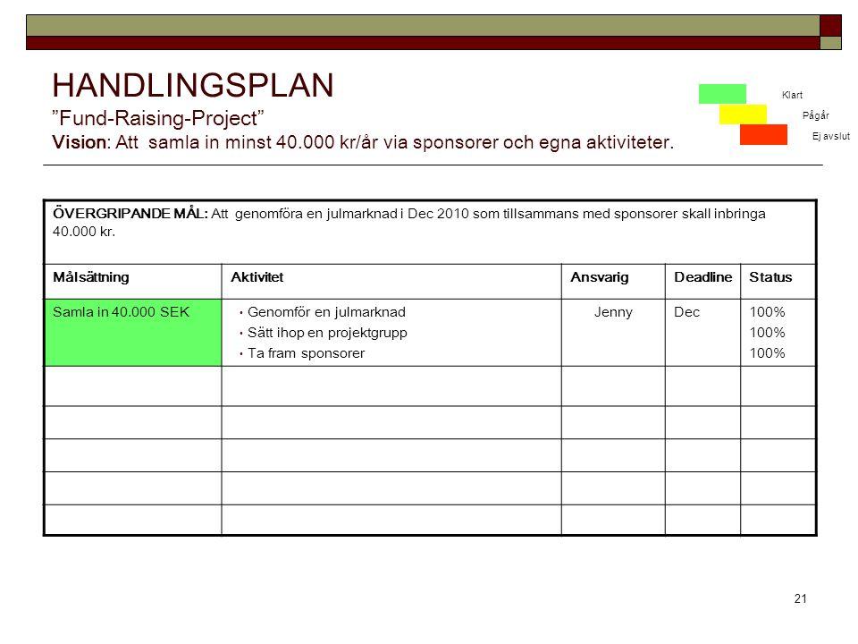 HANDLINGSPLAN Fund-Raising-Project Vision: Att samla in minst 40