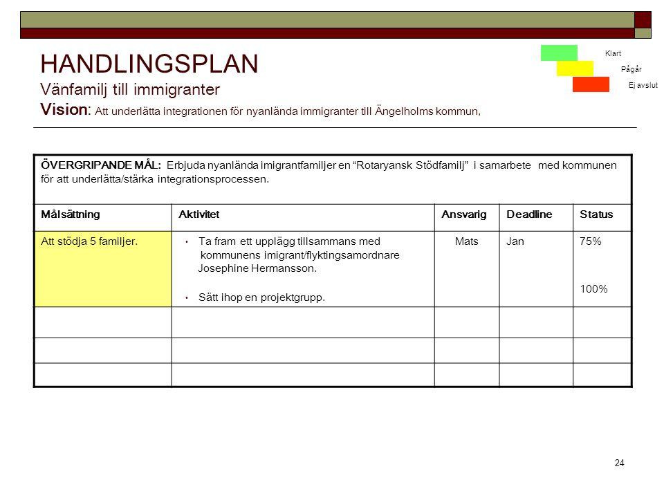 HANDLINGSPLAN Vänfamilj till immigranter Vision: Att underlätta integrationen för nyanlända immigranter till Ängelholms kommun,