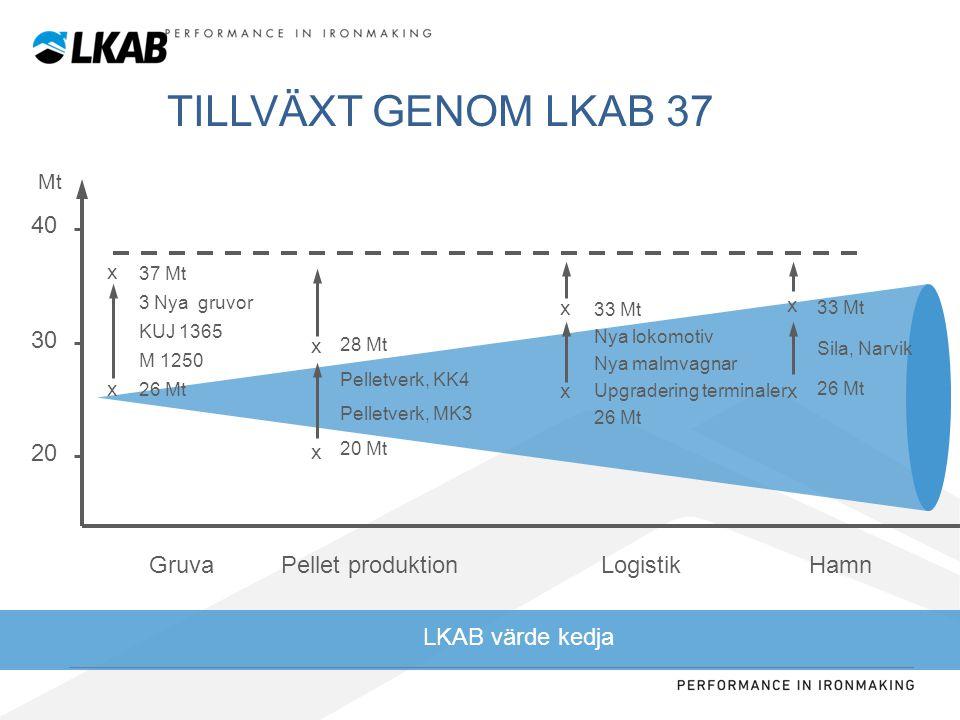 TILLVÄXT GENOM LKAB 37 40 30 20 Gruva Pellet produktion Logistik Hamn
