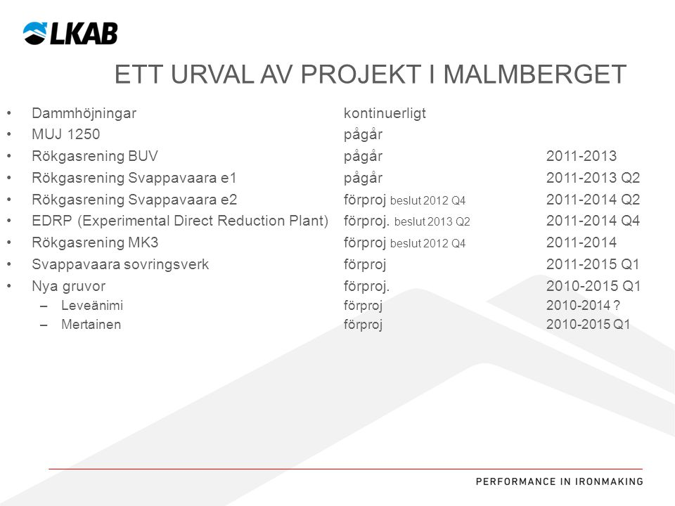 Ett urval av projekt i Malmberget