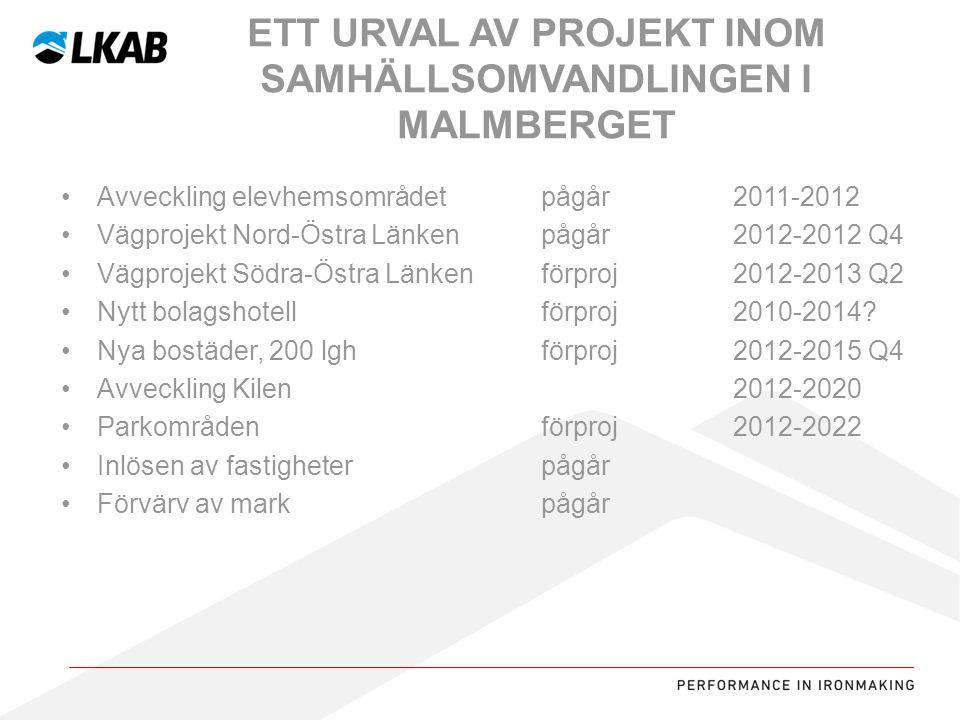 Ett urval av projekt inom samhällsomvandlingen i Malmberget