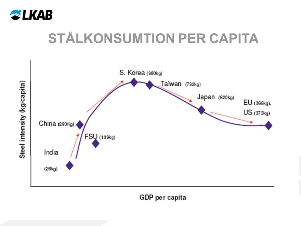 Stålkonsumtion per capita
