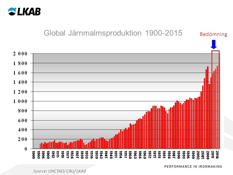 Global Järnmalmsproduktion 1900-2015