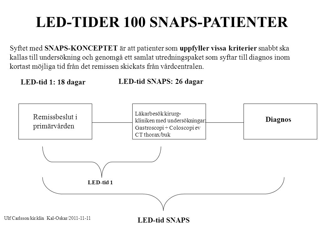 LED-TIDER 100 SNAPS-PATIENTER