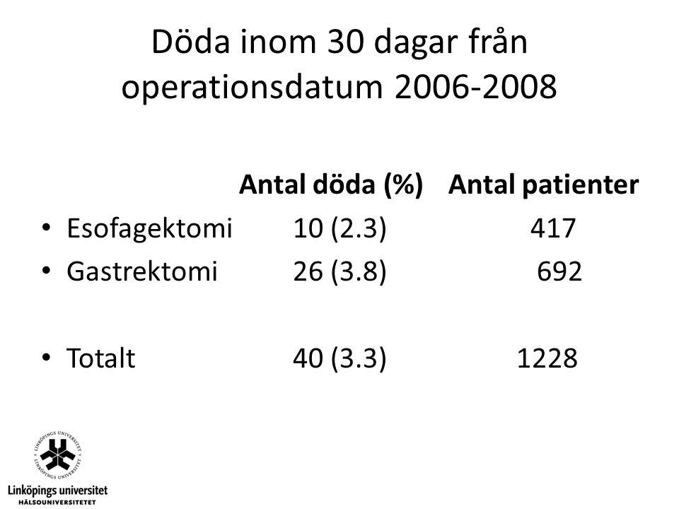 Döda inom 30 dagar från operationsdatum 2006-2008