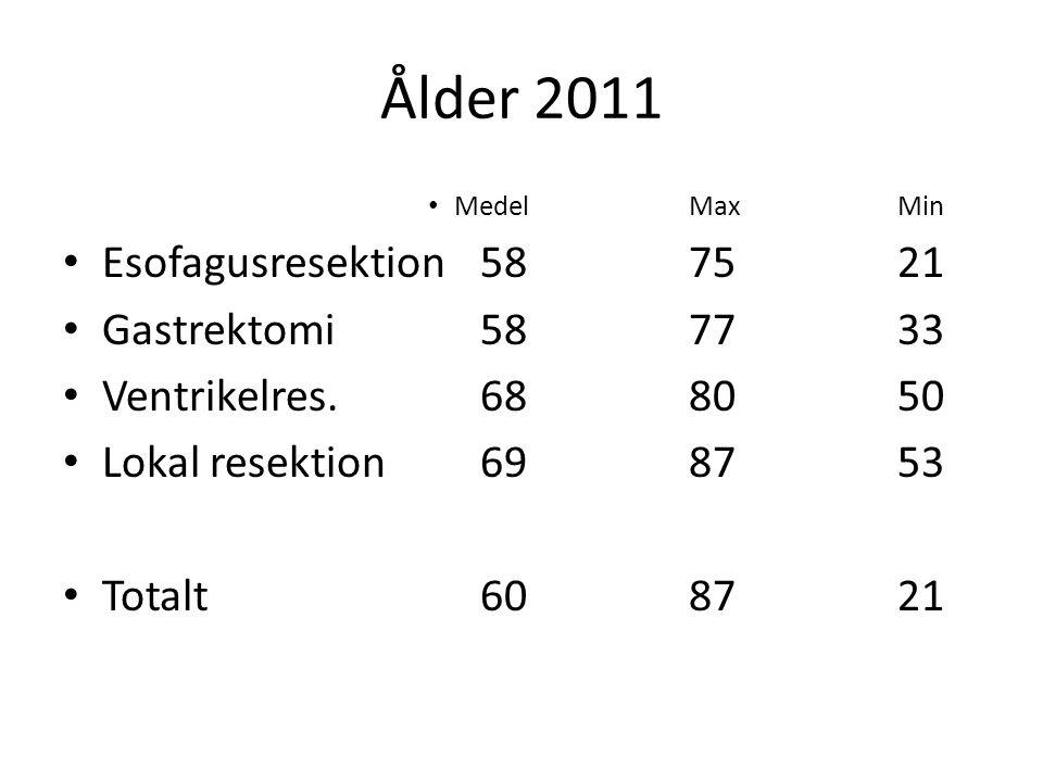 Ålder 2011 Esofagusresektion 58 75 21 Gastrektomi 58 77 33
