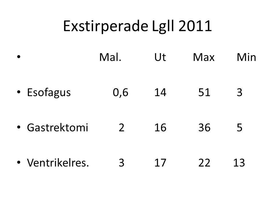 Exstirperade Lgll 2011 Mal. Ut Max Min Esofagus 0,6 14 51 3