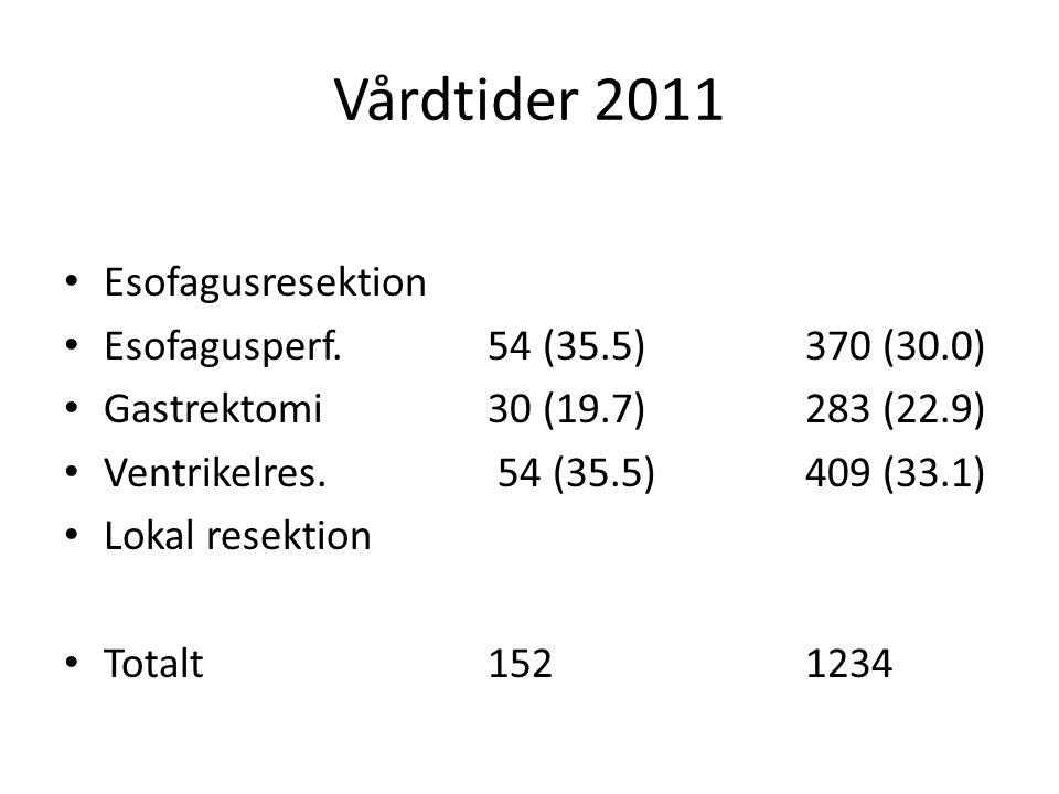 Vårdtider 2011 Esofagusresektion Esofagusperf. 54 (35.5) 370 (30.0)
