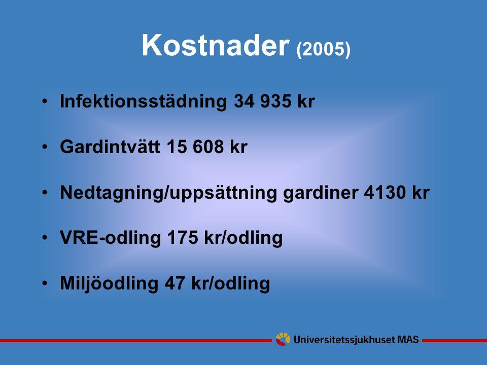 Kostnader (2005) Infektionsstädning 34 935 kr Gardintvätt 15 608 kr