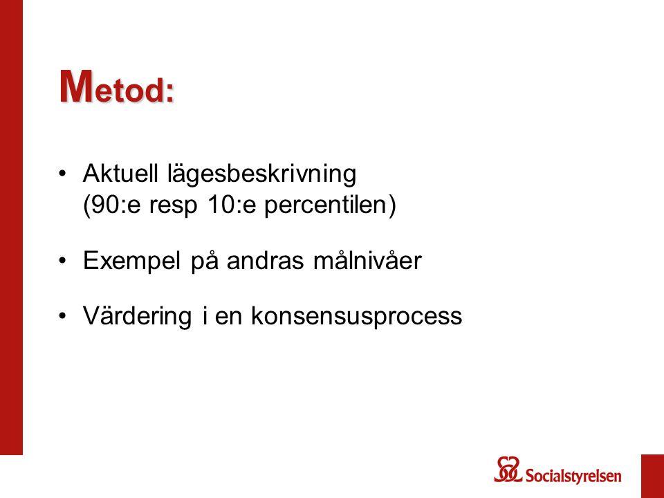 Metod: Aktuell lägesbeskrivning (90:e resp 10:e percentilen)