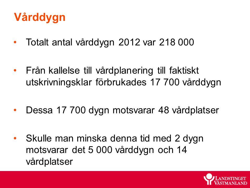 Vårddygn Totalt antal vårddygn 2012 var 218 000