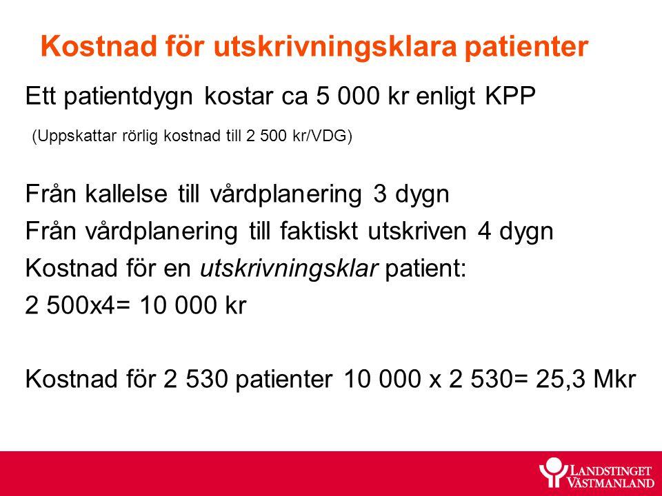 Kostnad för utskrivningsklara patienter