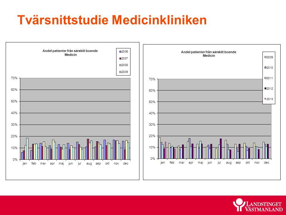 Tvärsnittstudie Medicinkliniken