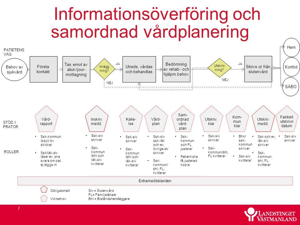 Informationsöverföring och samordnad vårdplanering