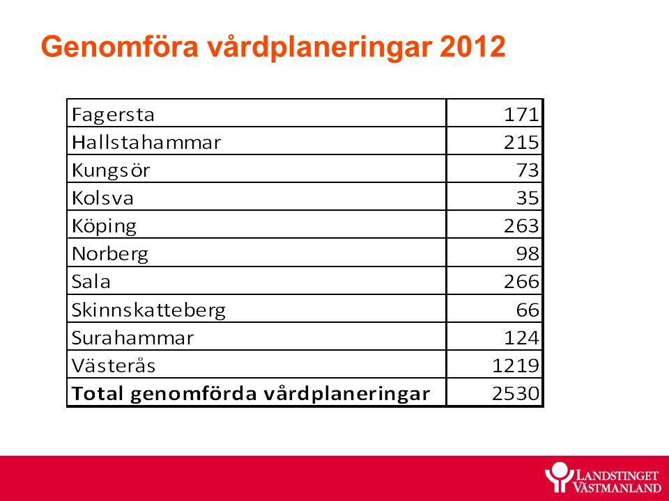 Genomföra vårdplaneringar 2012
