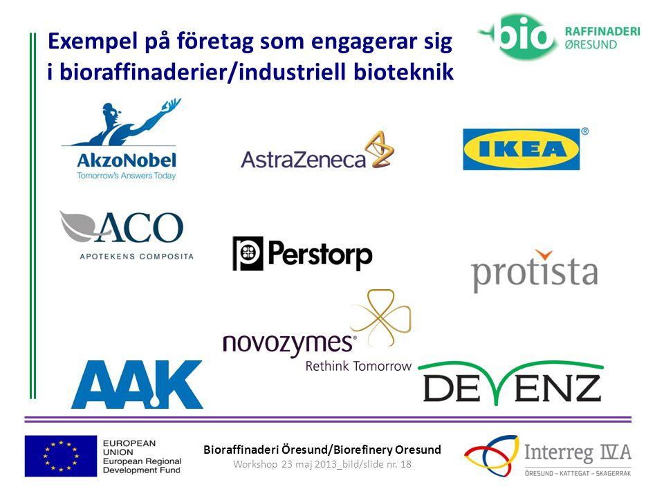 Exempel på företag som engagerar sig i bioraffinaderier/industriell bioteknik