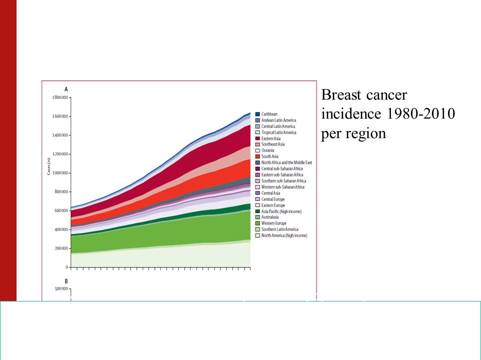 Breast cancer incidence 1980-2010 per region