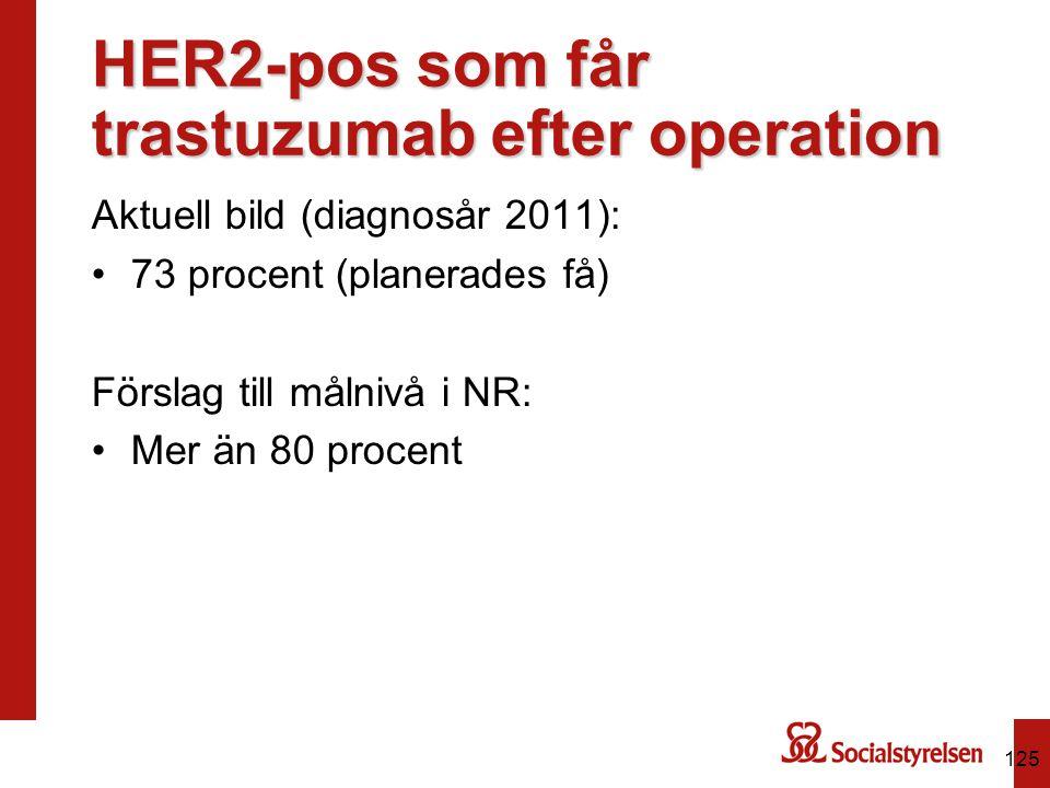 HER2-pos som får trastuzumab efter operation