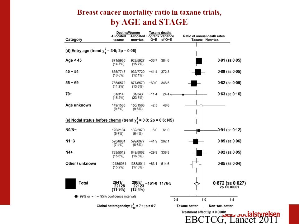 Breast cancer mortality ratio in taxane trials,