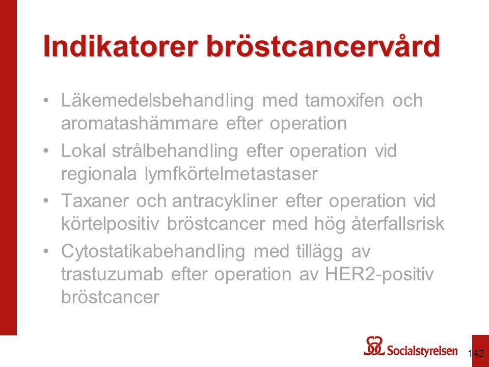 Indikatorer bröstcancervård