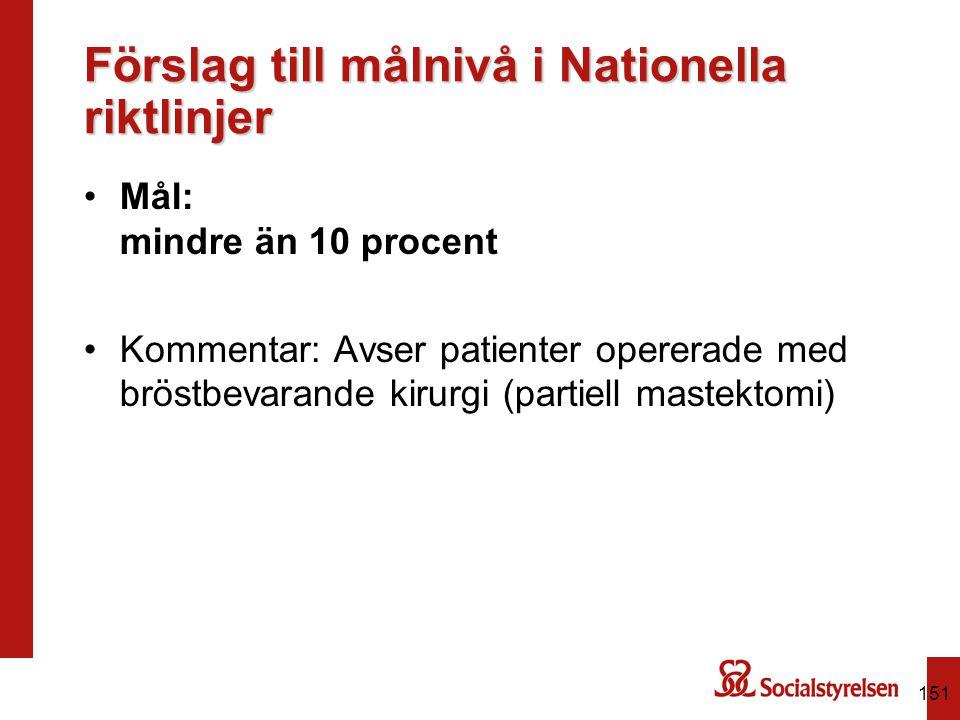 Förslag till målnivå i Nationella riktlinjer