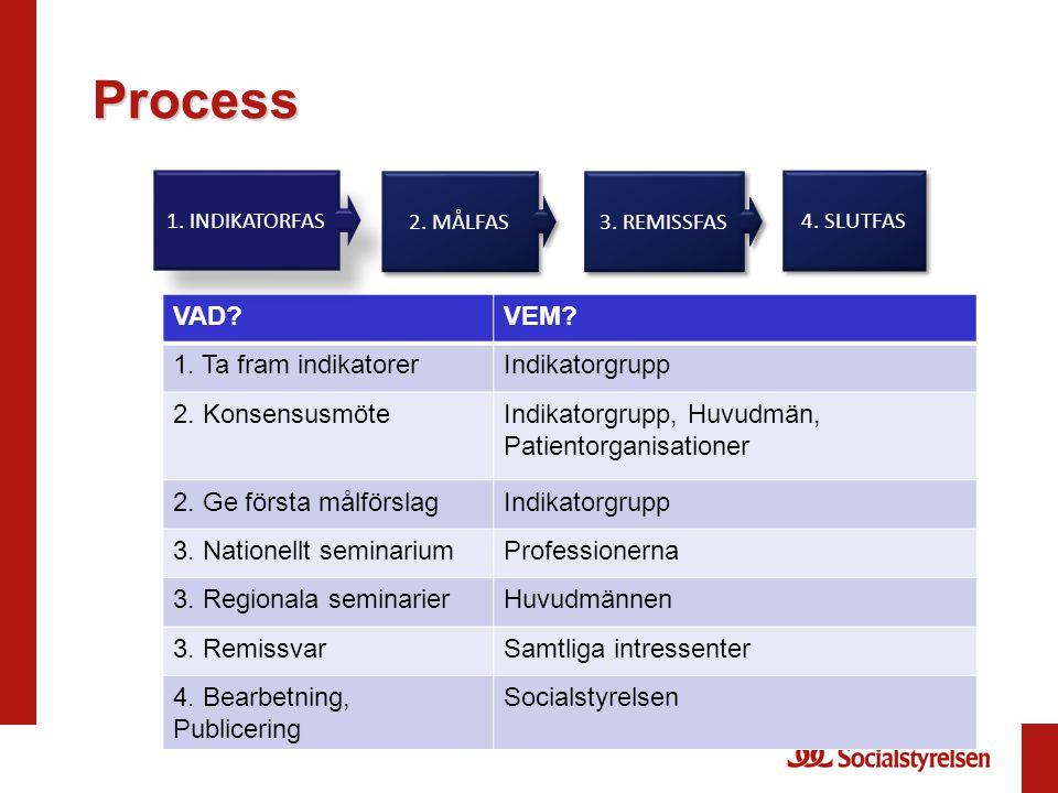 Process VAD VEM 1. Ta fram indikatorer Indikatorgrupp