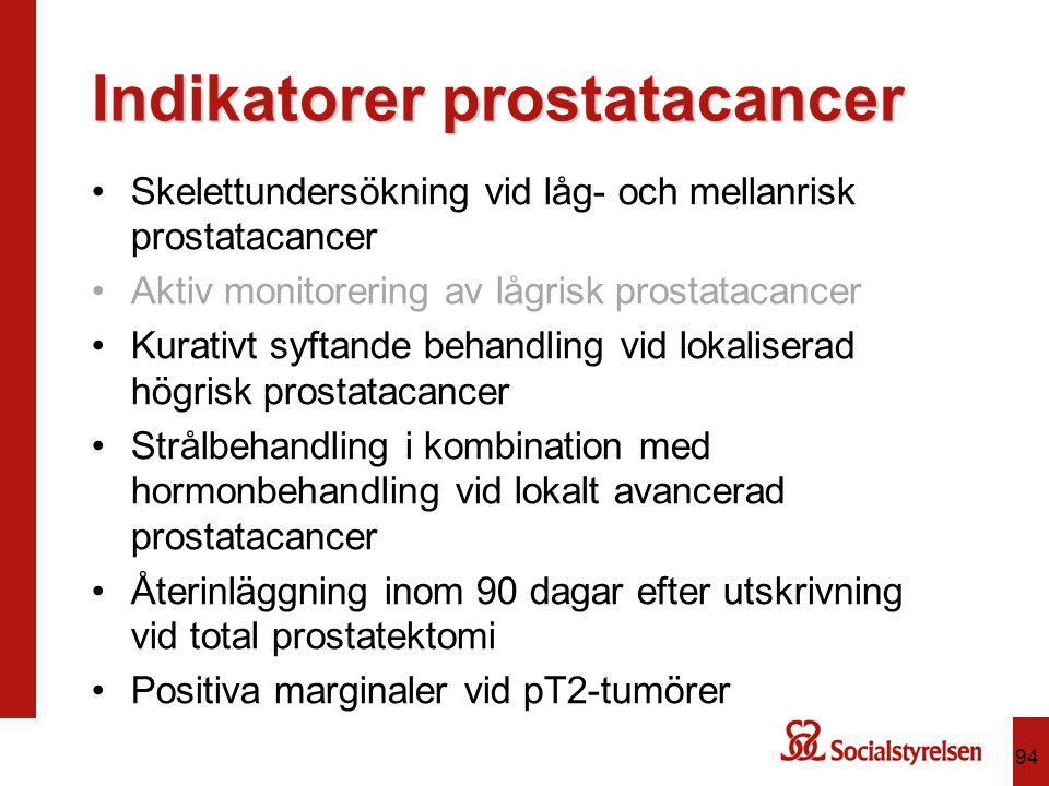 Indikatorer prostatacancer