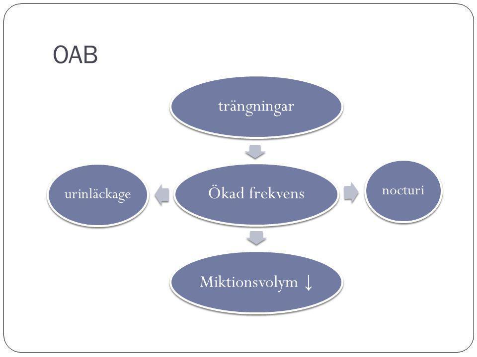 OAB Miktionsvolym ↓ Ökad frekvens trängningar Symtomkomplex