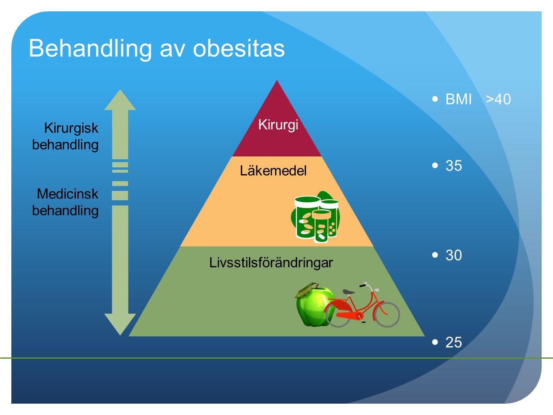 Behandling av obesitas