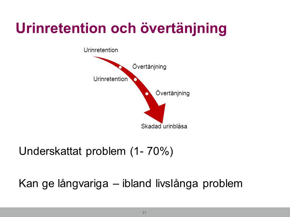 Urinretention och övertänjning