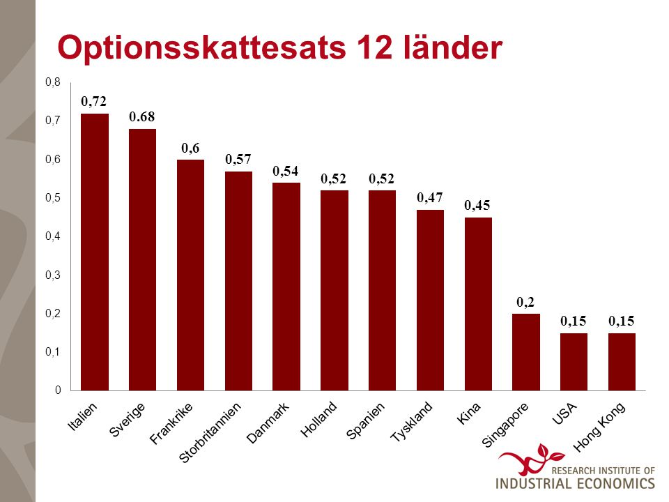 Optionsskattesats 12 länder