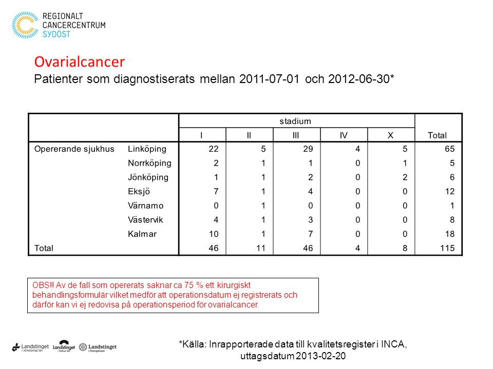 Ovarialcancer Patienter som diagnostiserats mellan 2011-07-01 och 2012-06-30*