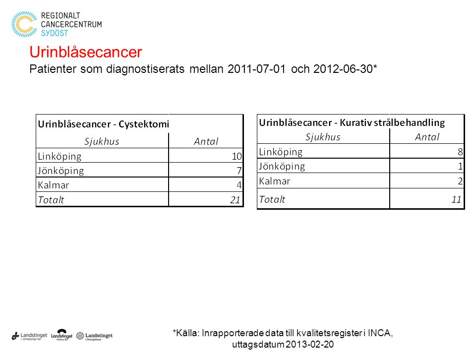 Urinblåsecancer Patienter som diagnostiserats mellan 2011-07-01 och 2012-06-30*