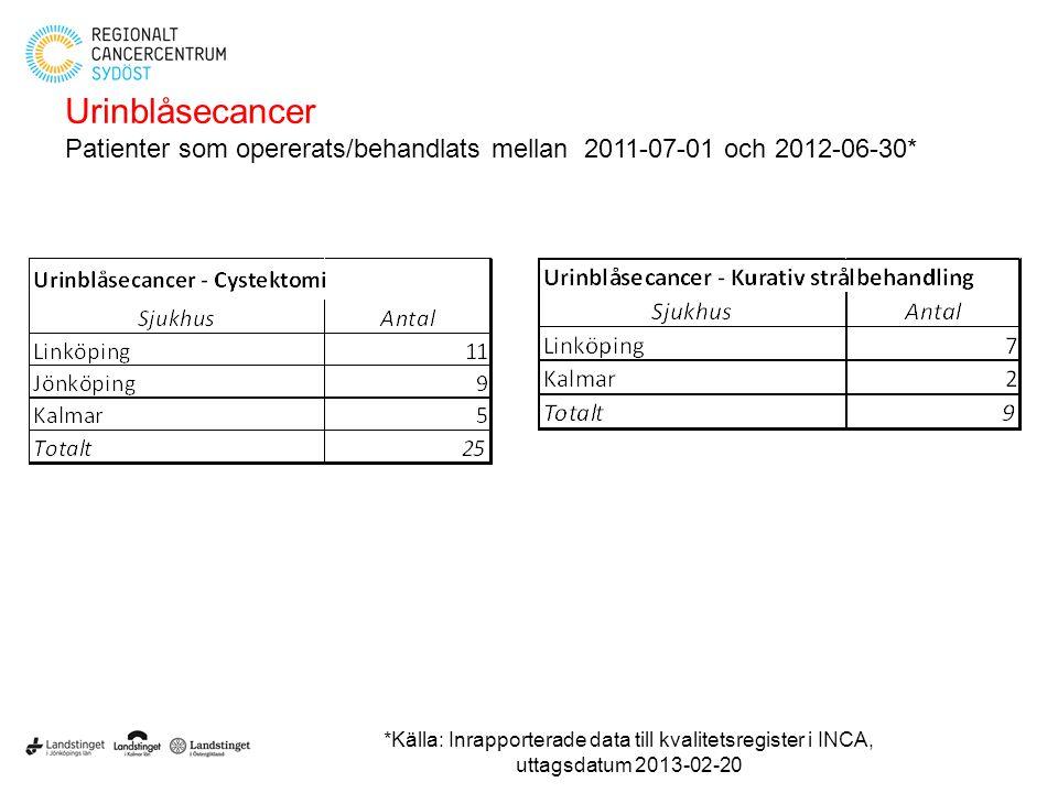 Urinblåsecancer Patienter som opererats/behandlats mellan 2011-07-01 och 2012-06-30*