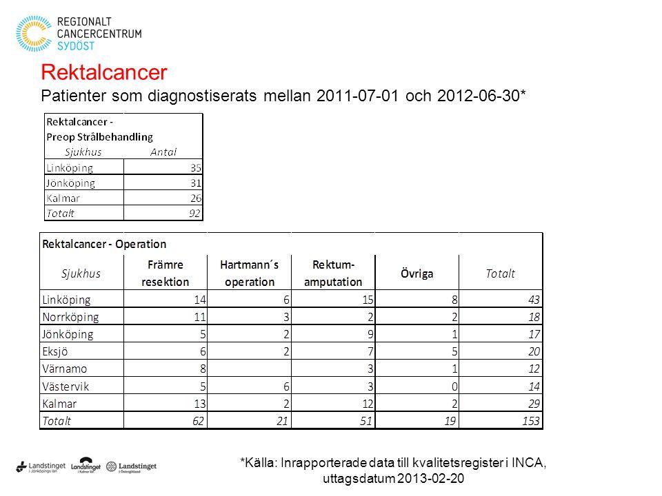 Rektalcancer Patienter som diagnostiserats mellan 2011-07-01 och 2012-06-30*