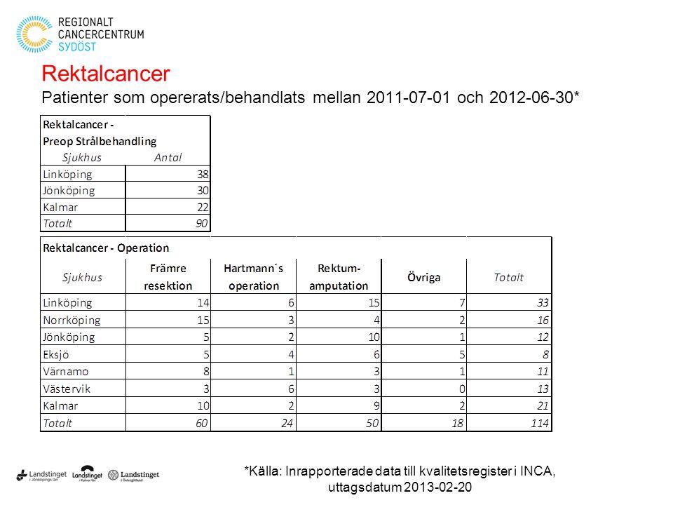 Rektalcancer Patienter som opererats/behandlats mellan 2011-07-01 och 2012-06-30*