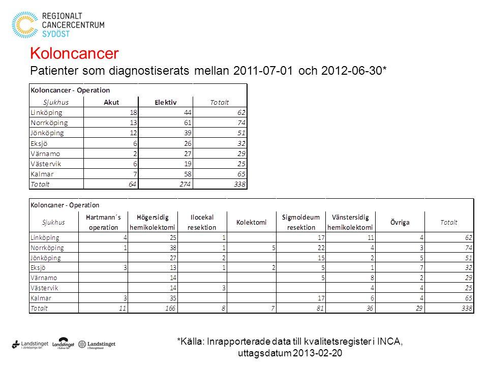 Koloncancer Patienter som diagnostiserats mellan 2011-07-01 och 2012-06-30*