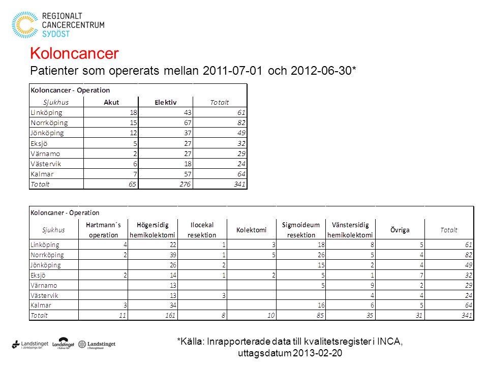 Koloncancer Patienter som opererats mellan 2011-07-01 och 2012-06-30*