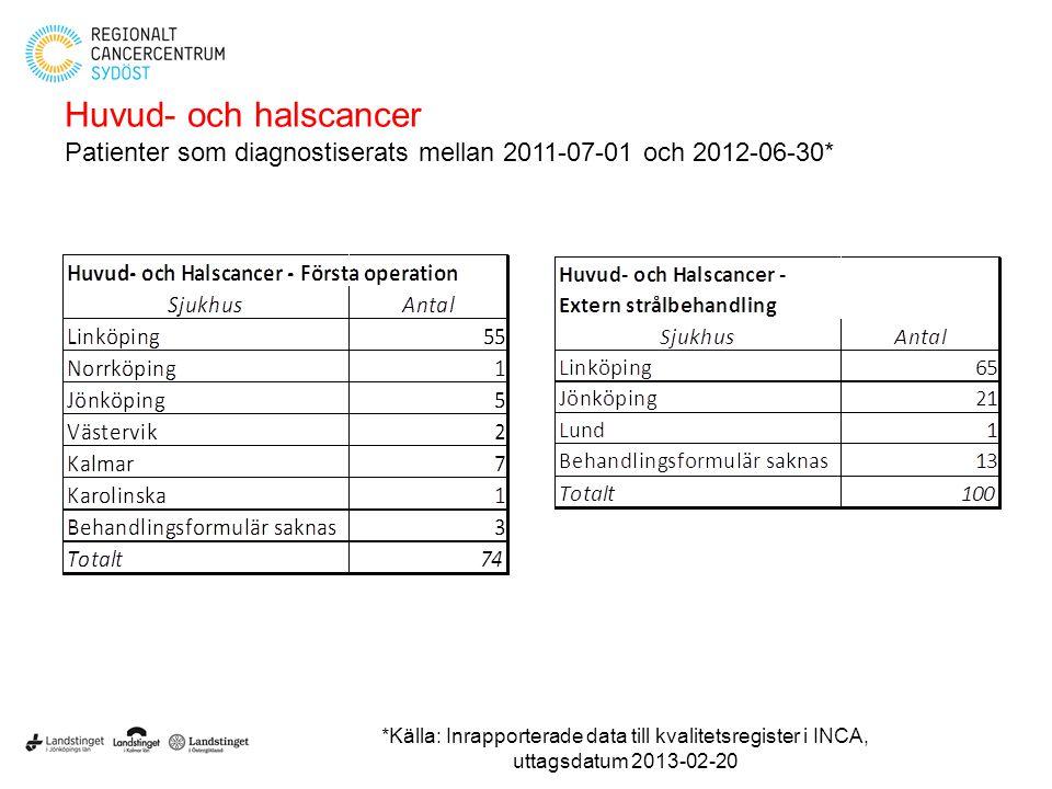 Huvud- och halscancer Patienter som diagnostiserats mellan 2011-07-01 och 2012-06-30*