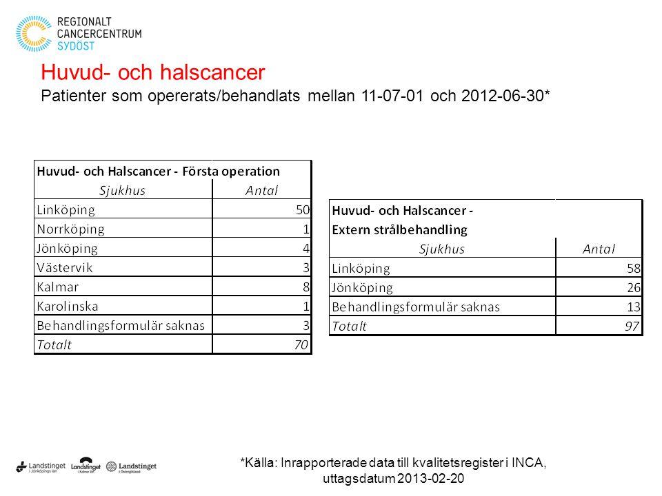 Huvud- och halscancer Patienter som opererats/behandlats mellan 11-07-01 och 2012-06-30*