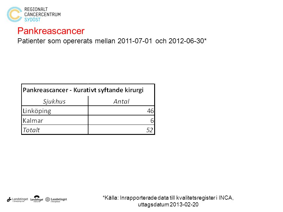 Pankreascancer Patienter som opererats mellan 2011-07-01 och 2012-06-30*
