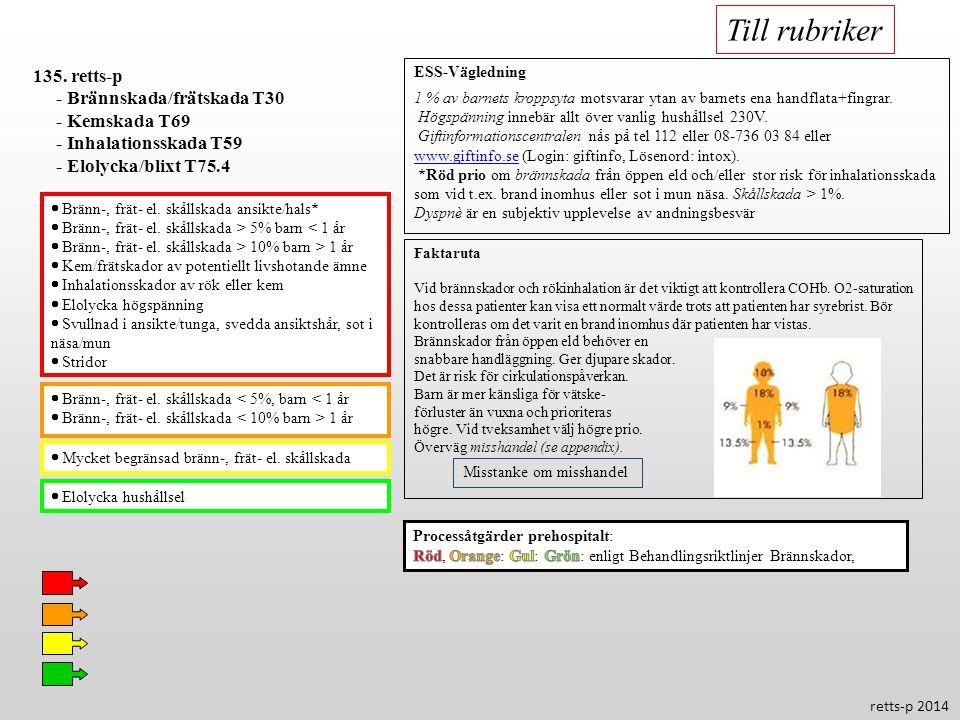 Till rubriker 135. retts-p - Brännskada/frätskada T30 - Kemskada T69