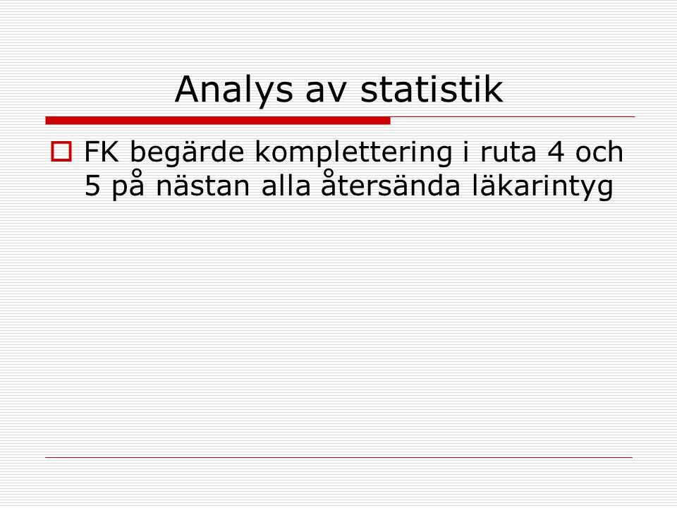 Analys av statistik FK begärde komplettering i ruta 4 och 5 på nästan alla återsända läkarintyg