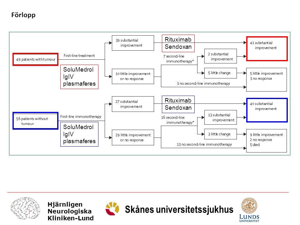 Förlopp Rituximab Sendoxan SoluMedrol IgIV plasmaferes Rituximab
