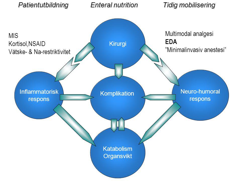 Patientutbildning Enteral nutrition Tidig mobilisering